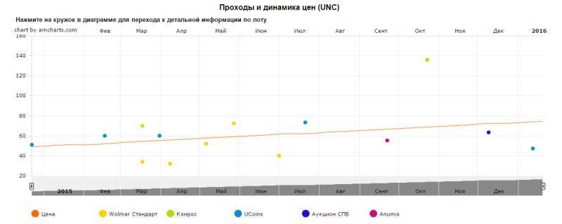 График движения цен монеты 10 рублей Тихвин