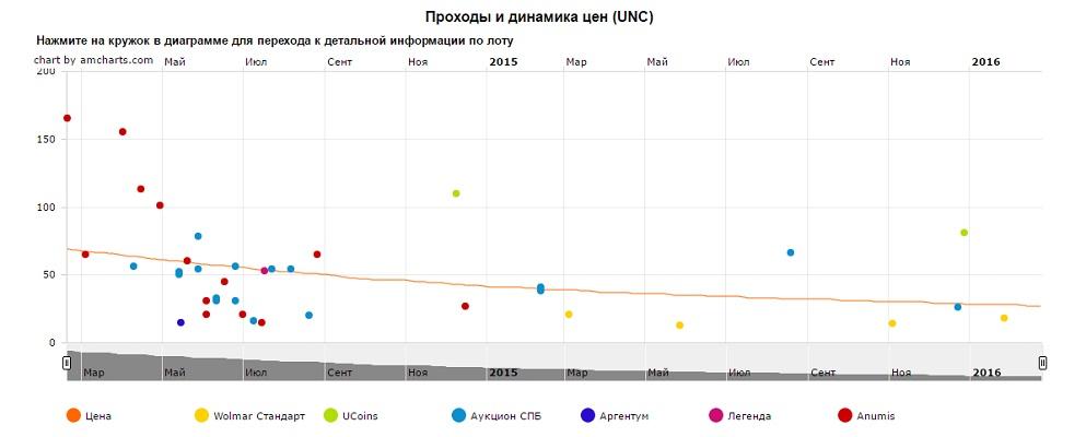 График движения цен монеты 10 рублей Брянск