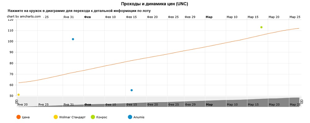 График движения цен монеты 10 рублей Можайск