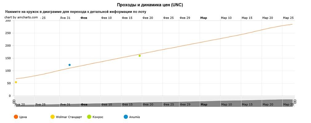 График движения цен монеты 10 рублей Таганрог