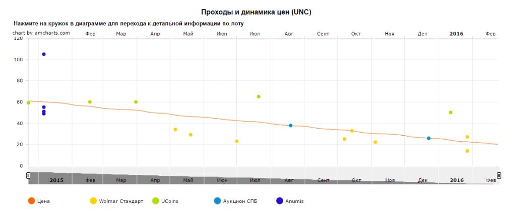 График движения цен монеты 10 рублей Анапа