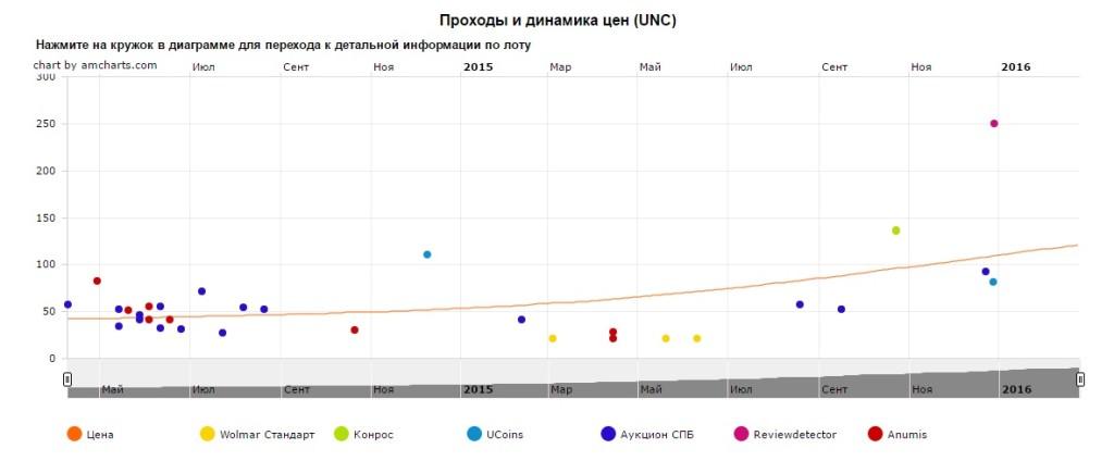 График движения цен монеты 10 рублей Архангельск