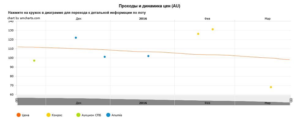 График движения цен монеты 10 рублей Грозный