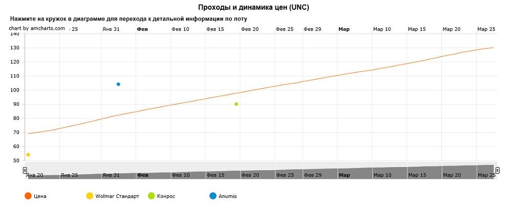 График движения цен монеты 10 рублей Малоярославец