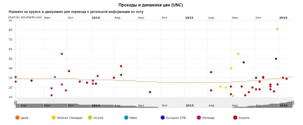 График движения цен монеты 10 рублей Великие Луки