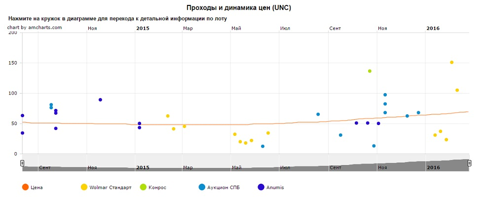 График движения цен монеты 10 рублей Владивосток