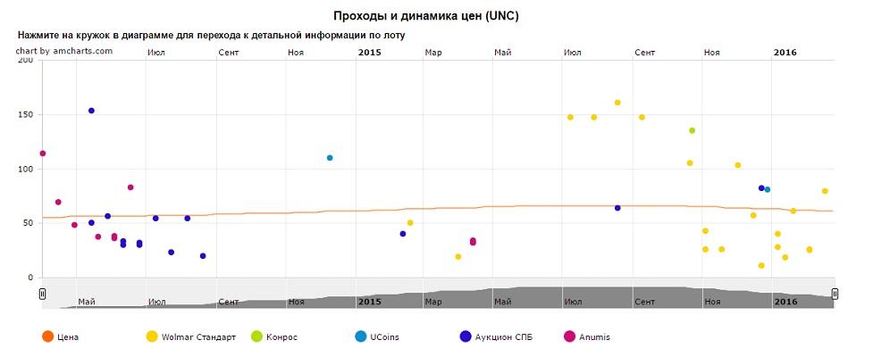 График движения цен монеты 10 рублей Волоколамск