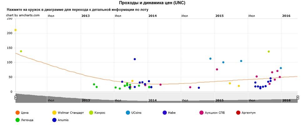 График движения цен монеты 10 рублей Ельня