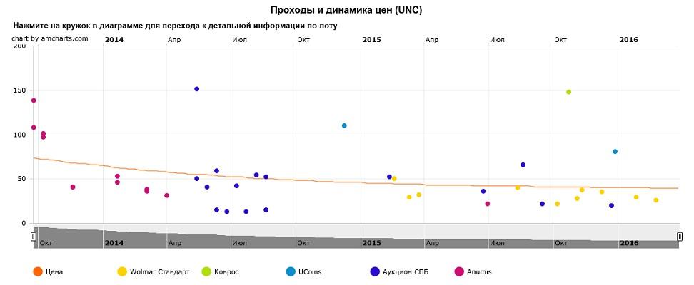 График движения цен монеты 10 рублей Козельск