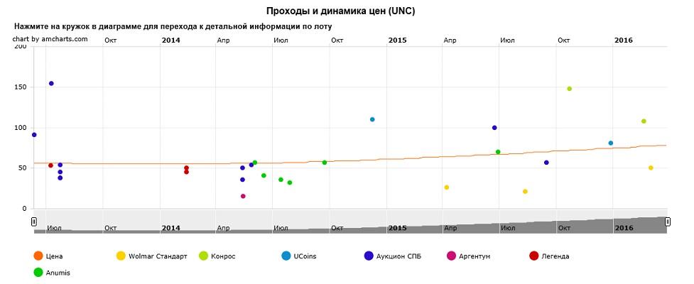 График движения цен монеты 10 рублей Вязьма
