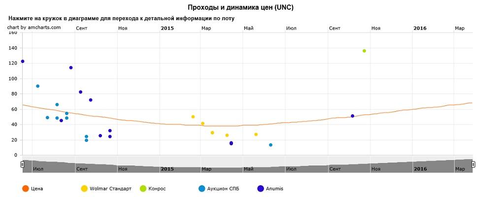 График движения цен монеты 10 рублей Выборг