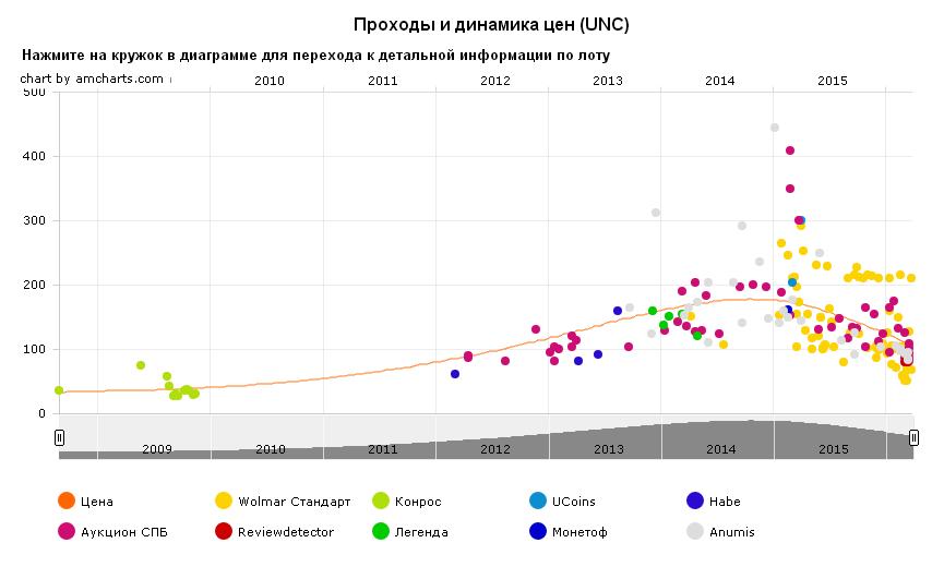 График движения цен монеты 10 рублей Торжок