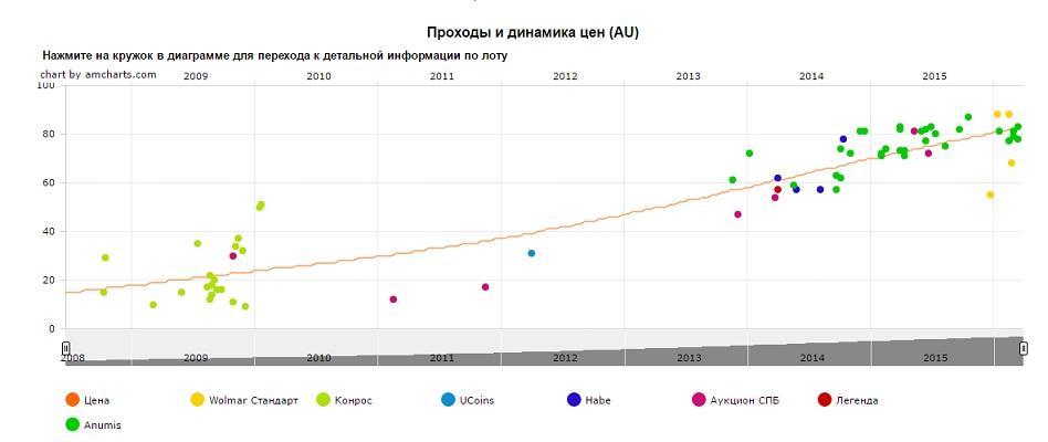 График движения цен монеты 2 рубля 40-летие космического полета Ю.А. Гагарина (СПД)