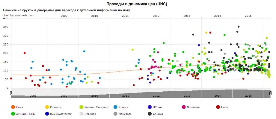 График движения цен монеты 1 рубль 10 лет СНГ