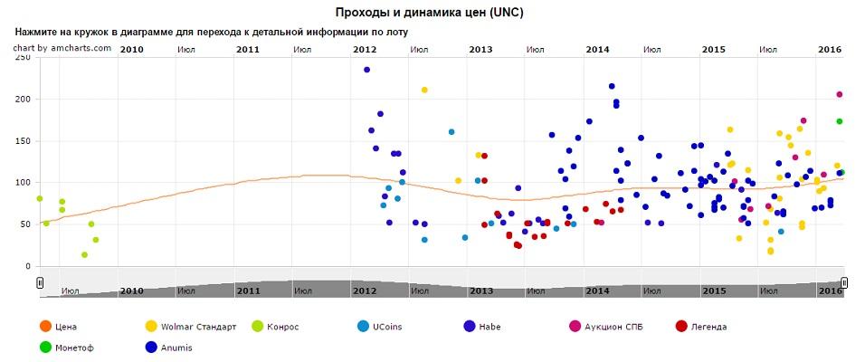 График движения цен монеты 10 рублей 40 лет полета Ю.А. Гагарина (ММД)