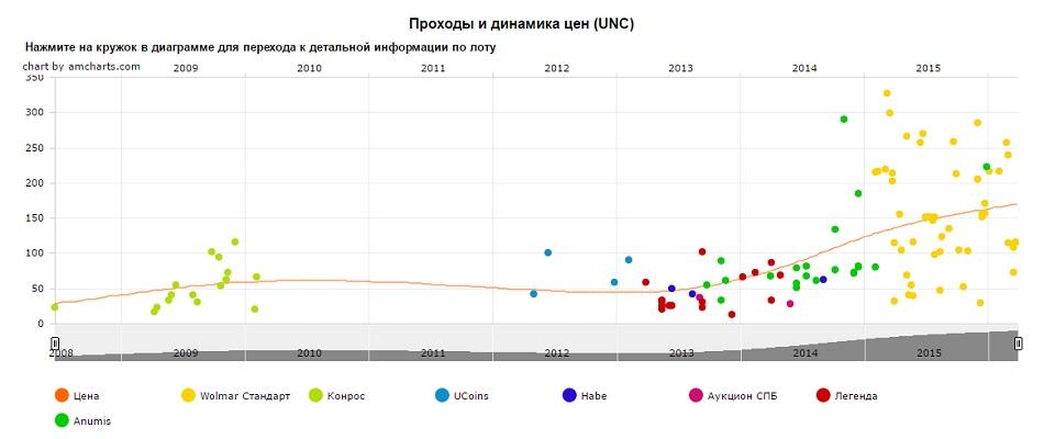 График движения цен монеты 10 рублей 40 лет полета Ю.А. Гагарина (СПМД)
