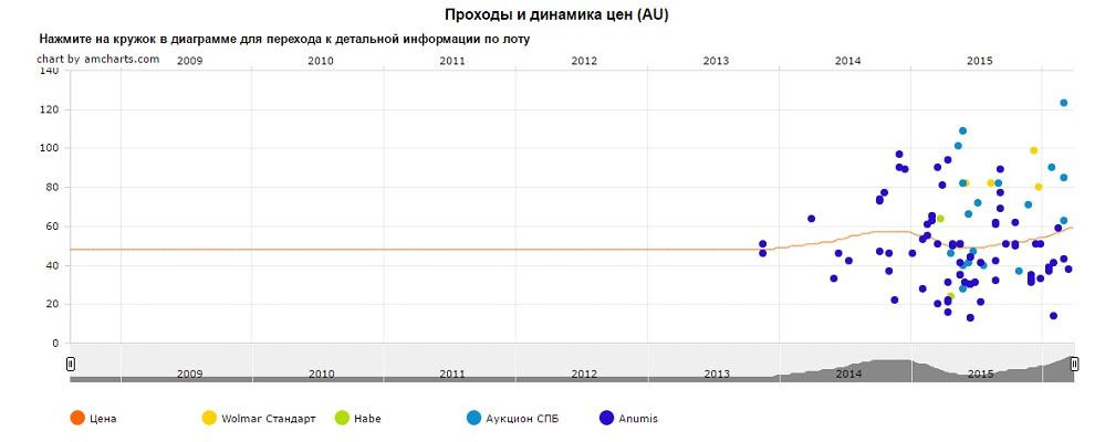 График движения цен монеты 10 рублей 55 лет Великой Победы (СПМД)