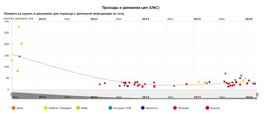 График движения цен монеты 10 рублей Белгород
