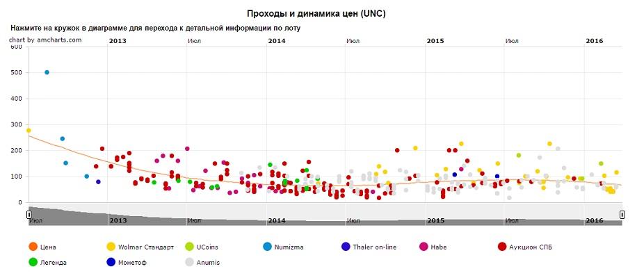 График движения цен монеты 10 рублей Белозерск