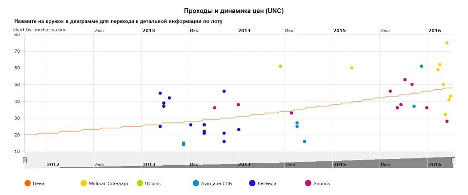 График движения цен монеты 10 рублей Елец