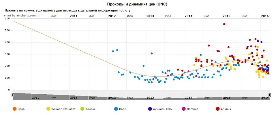 График движения цен монеты 10 рублей Калуга