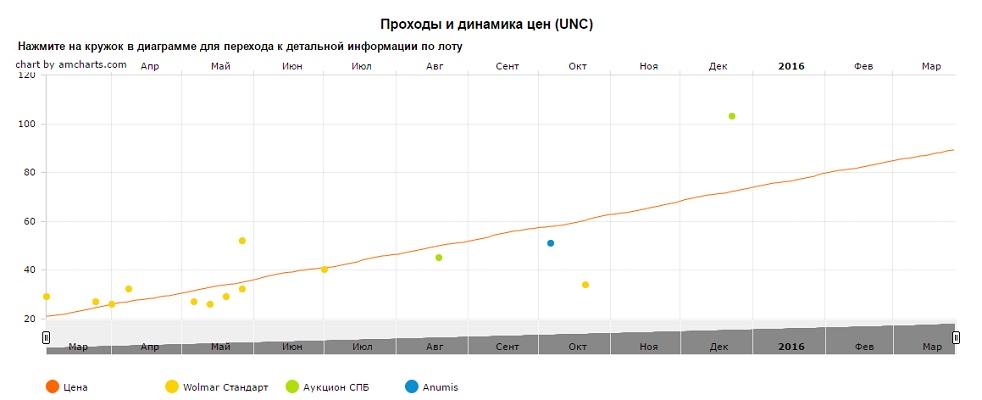 График движения цен монеты 10 рублей Колпино