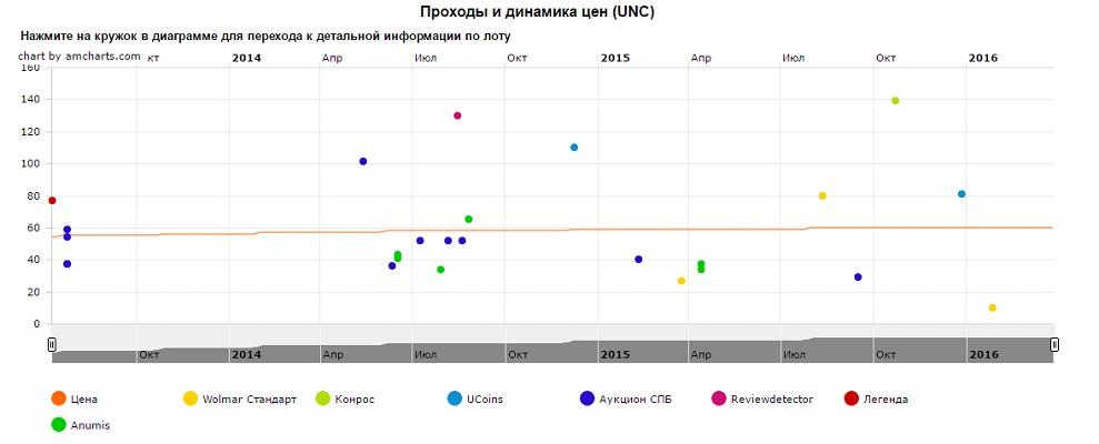 График движения цен монеты 10 рублей Кронштадт