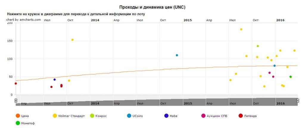 График движения цен монеты 10 рублей Луга