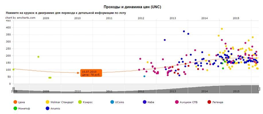 График движения цен монеты 10 рублей Министерство иностранных дел РФ