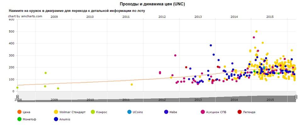 График движения цен монеты 10 рублей Министерство внутренних дел РФ