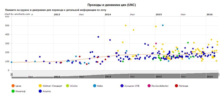 График движения цен монеты 10 рублей Министерство образования РФ