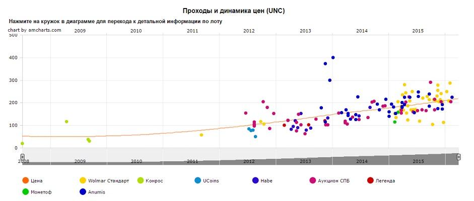 График движения цен монеты 10 рублей Министерство финансов РФ