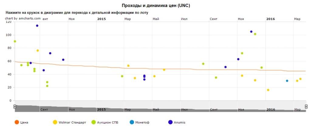 График движения цен монеты 10 рублей Нальчик