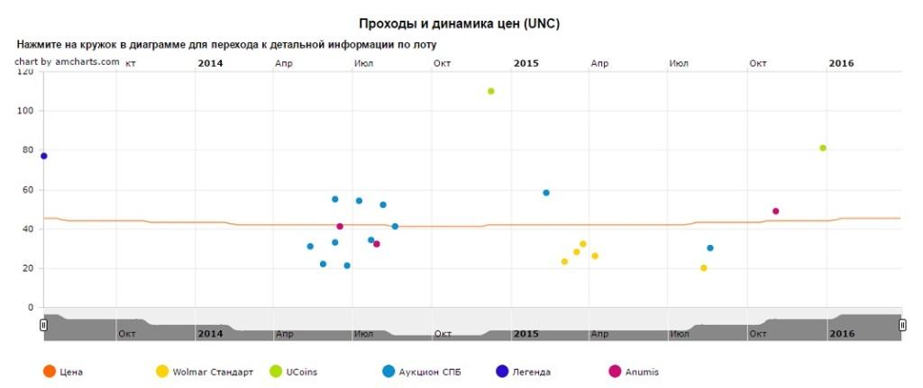 График движения цен монеты 10 рублей Наро-Фоминск