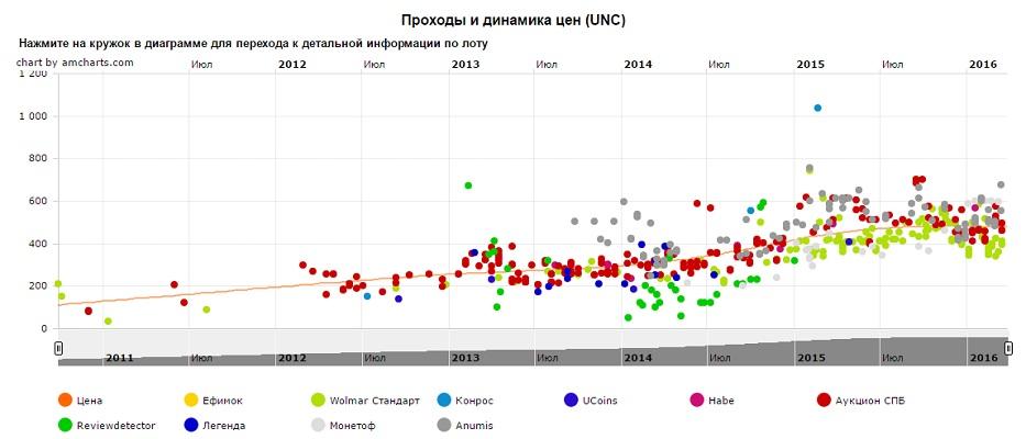 График движения цен монеты 10 рублей Всероссийская перепись населения