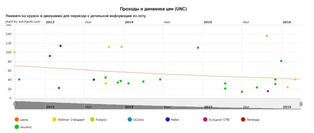 График движения цен монеты 10 рублей Ростов-на-Дону