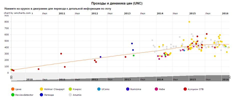 График движения цен монеты 1 рубль Пушкин А.С.