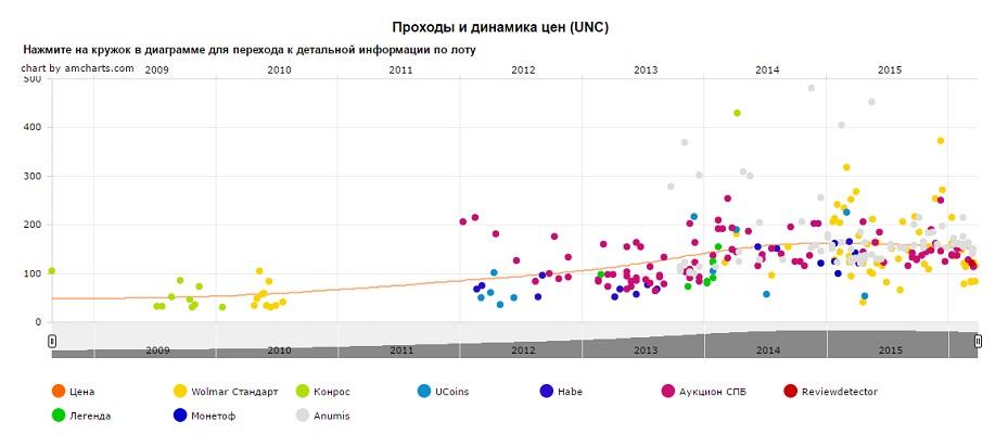 График движения цен монеты 10 рублей Псков