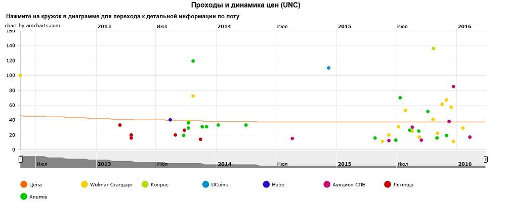 График движения цен монеты 10 рублей Воронеж