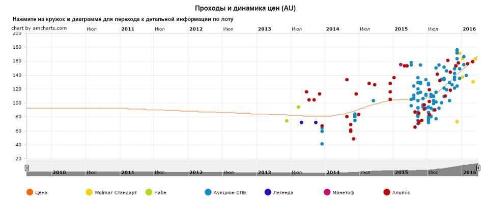 График движения цен монеты 10 рублей Приозерск (СПМД)
