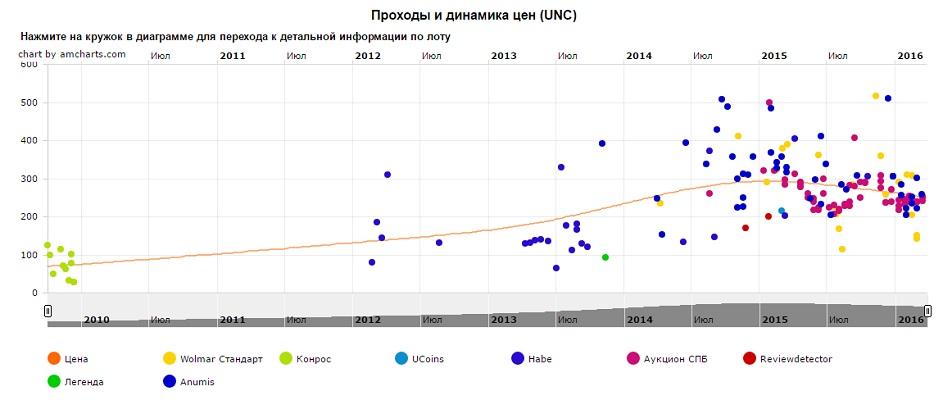 График движения цен монеты 10 рублей Приозерск (ММД)
