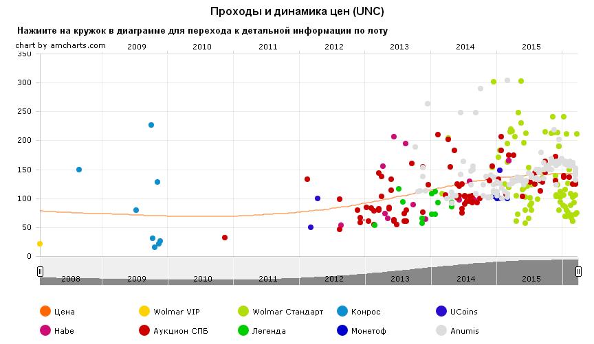 График движения цен монеты 10 рублей Дмитров