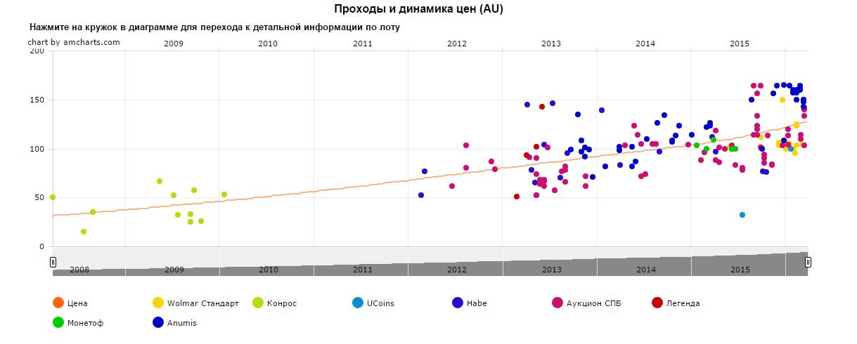 График движения цены монеты 10 рублей Дорогобуж