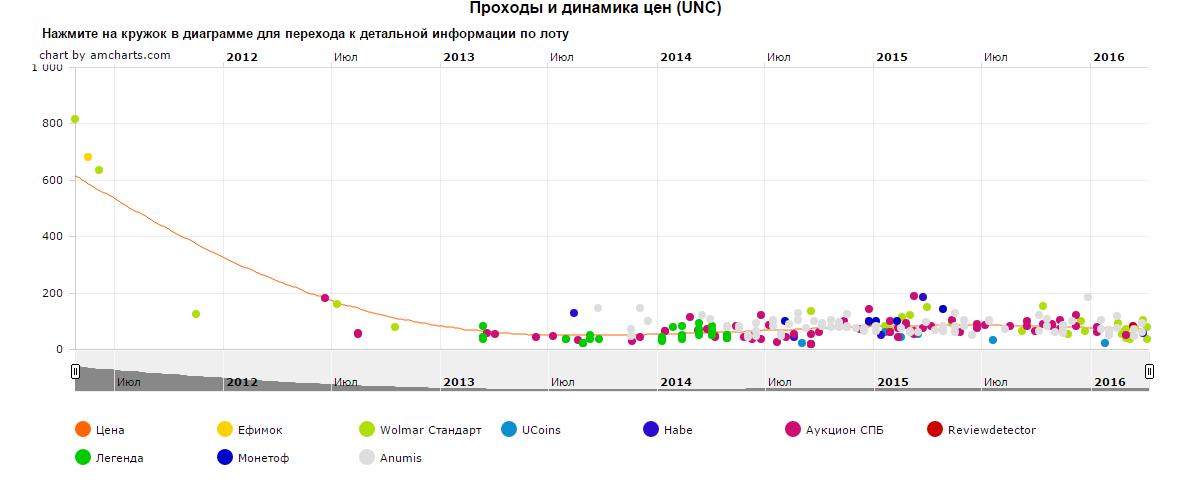 График движения цены монеты 10 рублей Елец