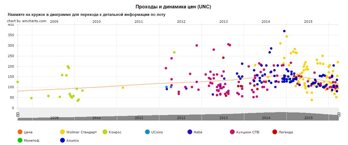 График движения цены монеты 10 рублей Калининград