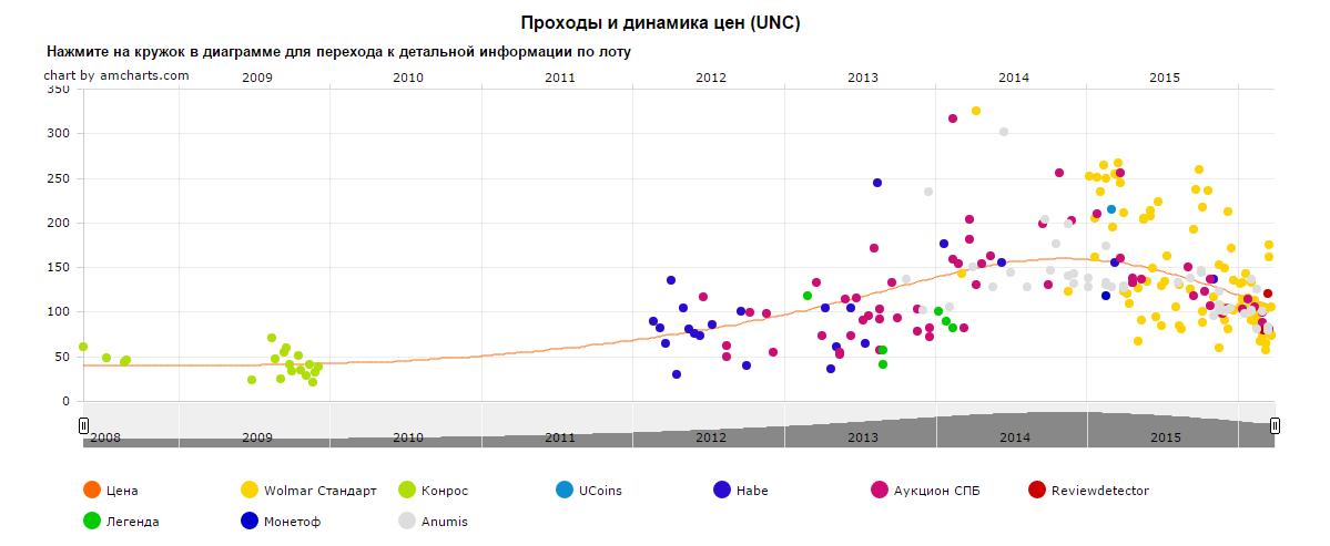 График движения цен монеты 10 рублей Каргополь
