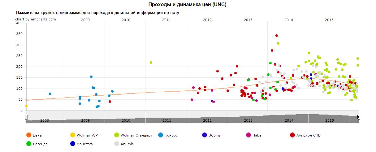 График движения цены монеты 10 рублей Казань