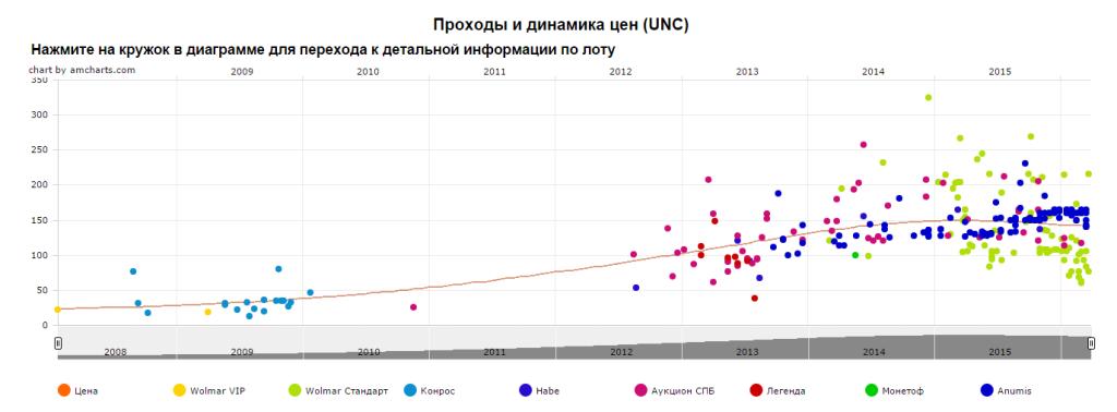 График движения цен монеты 10 рублей Кемь