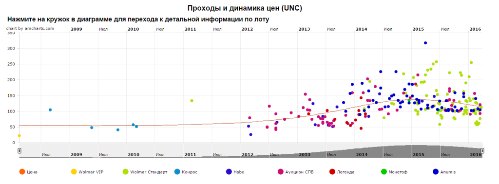 График движения цен монеты 10 рублей Мценск