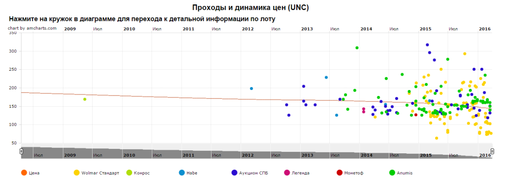 График движения цен монеты 10 рублей Муром